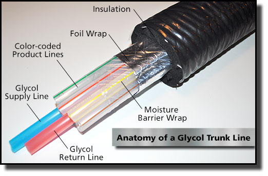 Glycol Systems Superior Beer Technology